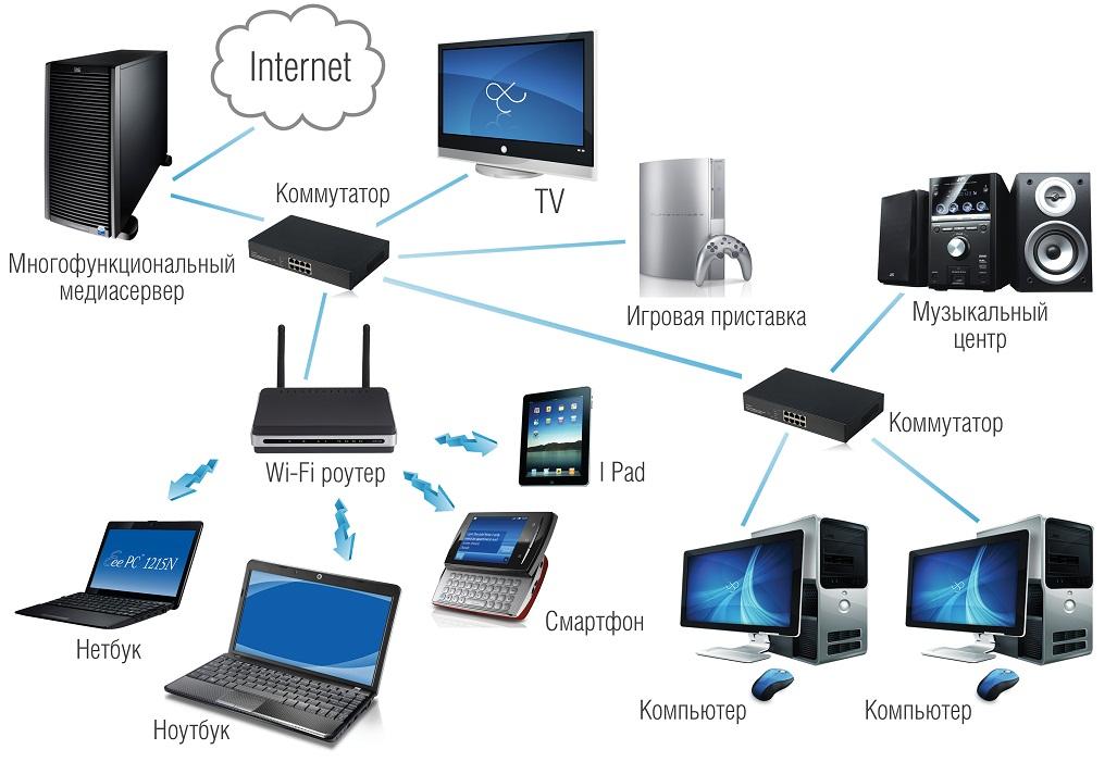 Как создать домашнюю сеть с выходом в internet с помощью роутера